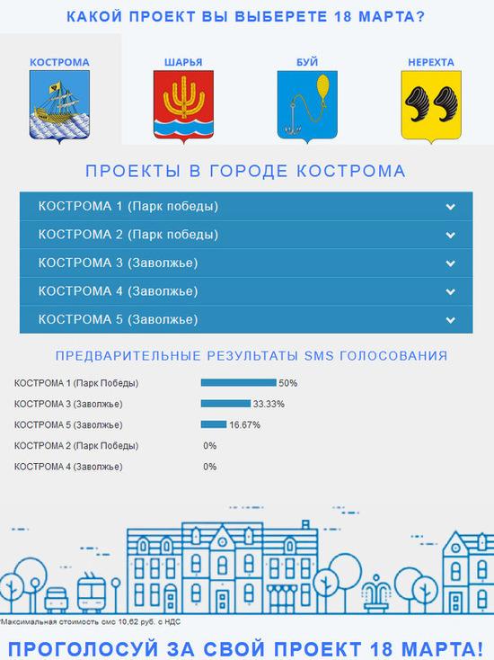 Смс-голосование за проекты парков открыли в Костромской области